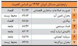 مشکلات ایران