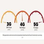 Photo of فناوری ۵G چیست و چه تاثیراتی بر زندگی روزمره کاربران خواهد گذاشت؟