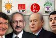 احزاب ترکیه