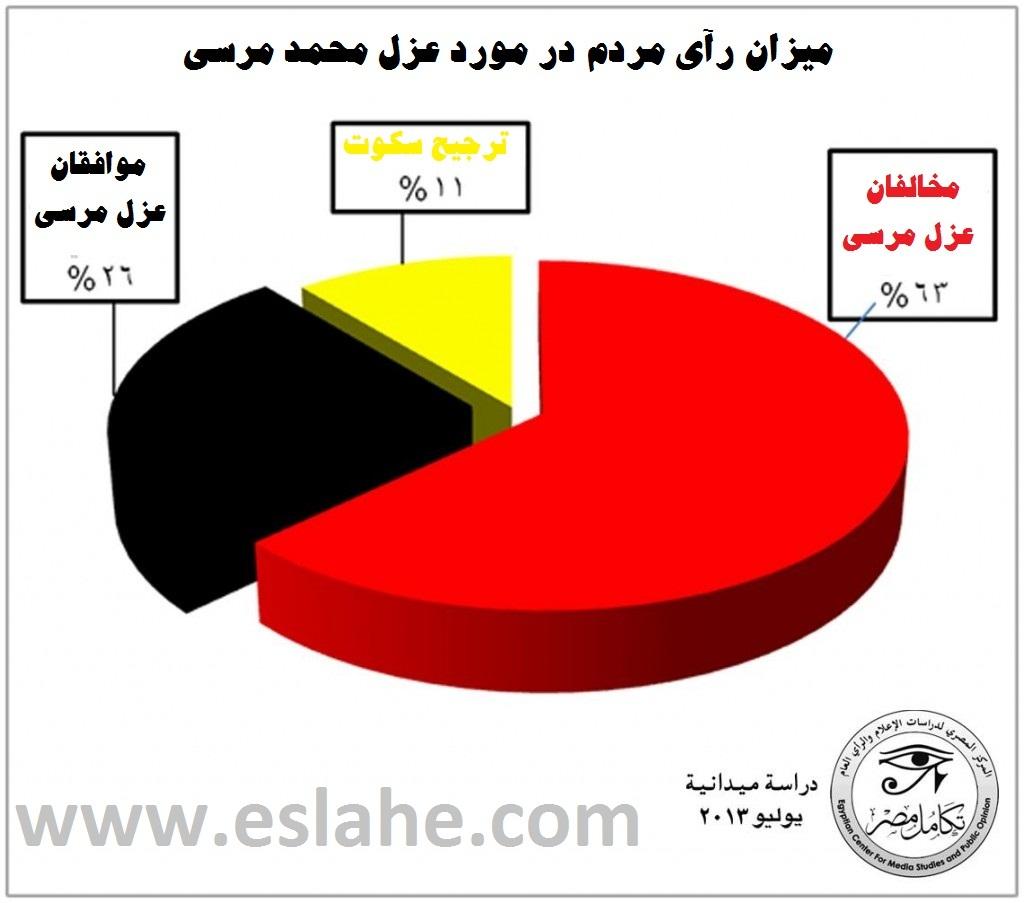 آمار موافقان و مخافان عزل محمد مرسی