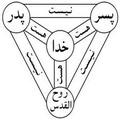 بررسی عقاید مسیحی ها، تثلیث یا سه خدایی